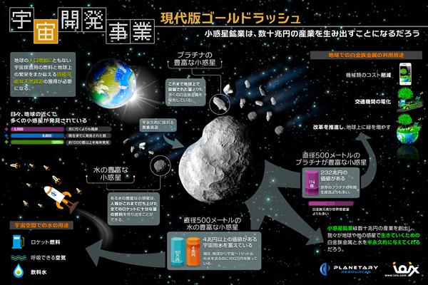 インフォグラフィックス:宇宙開発事業と小惑星採掘に関するインフォグラフィック