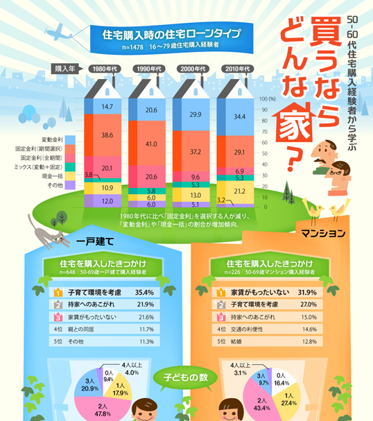 インフォグラフィックス:購入者に学ぶ 買うならどんな家?