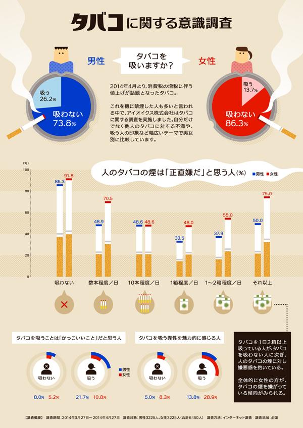 インフォグラフィックス:タバコに関する意識調査