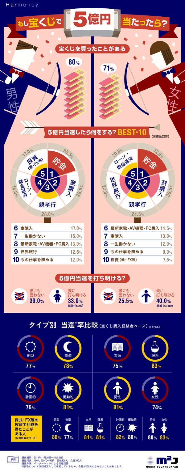 インフォグラフィックス:もし宝くじで5億円当たったら?