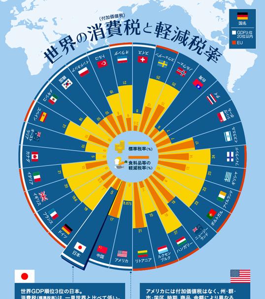 インフォグラフィックス:世界の消費税(付加価値税)と軽減税率