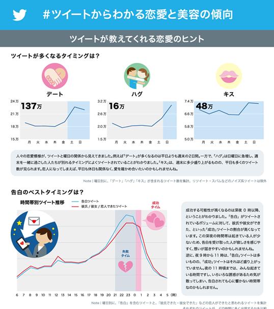 インフォグラフィックス:ツイートからわかる恋愛と美容の傾向