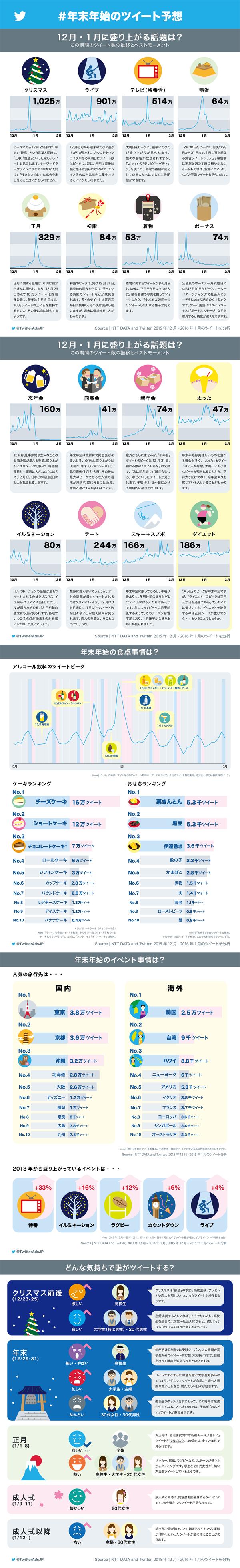 インフォグラフィックス:年末年始のツイート予想