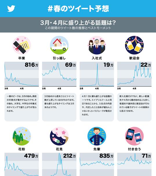 インフォグラフィックス:春のツイート予想