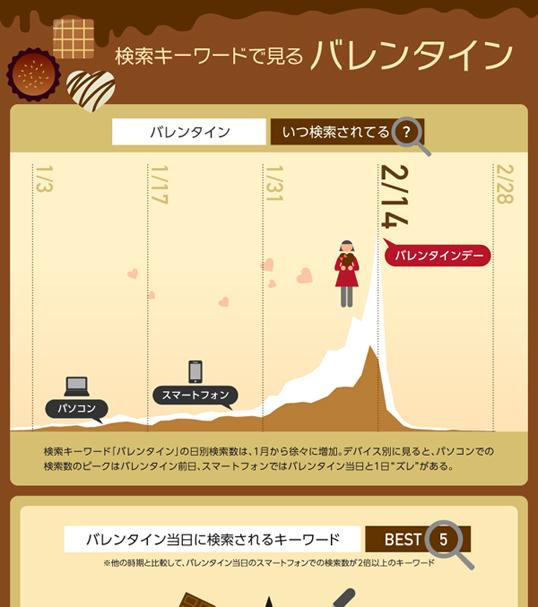 インフォグラフィックス:検索キーワードで見るバレンタイン