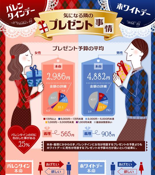 インフォグラフィックス:ホワイトデーのお返しは1.6倍!? 男女のプレゼント事情を比較したインフォグラフィック