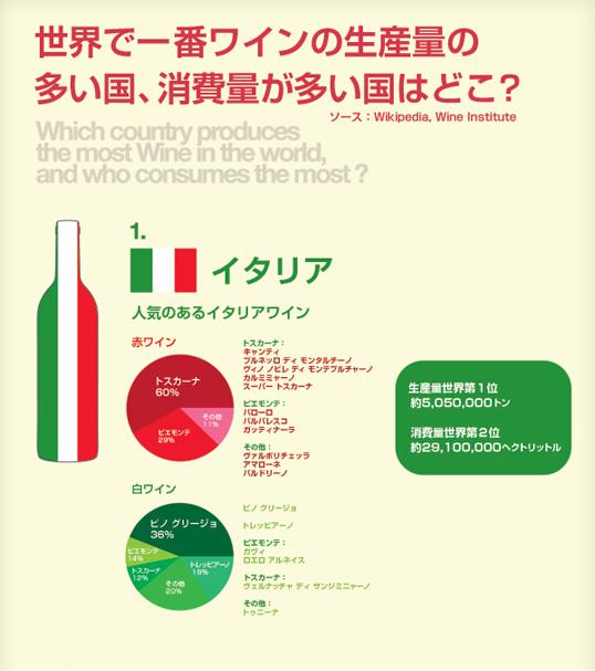 インフォグラフィックス:世界で一番ワインの生産量が多い国、消費量が多い国はどこ?
