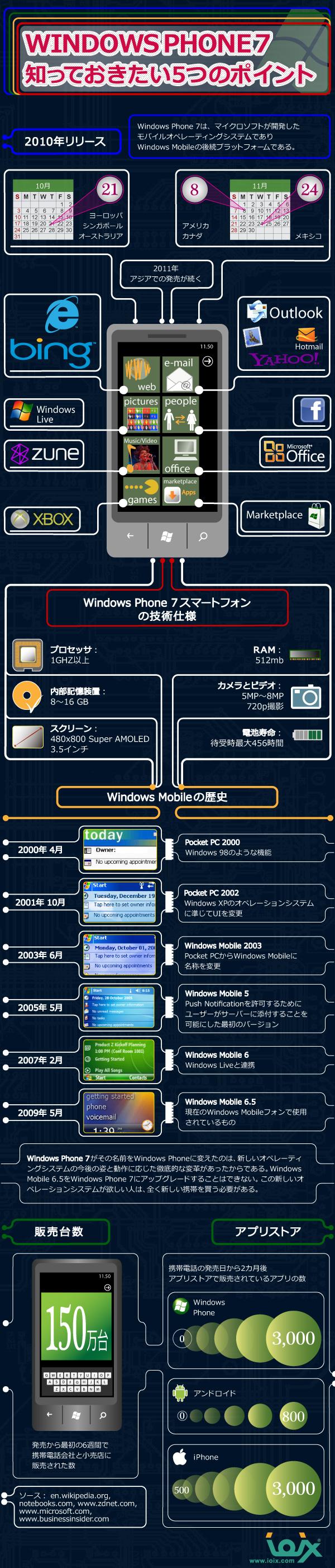 インフォグラフィックス:WindowsPhone7 知っておきたい5つのポイント