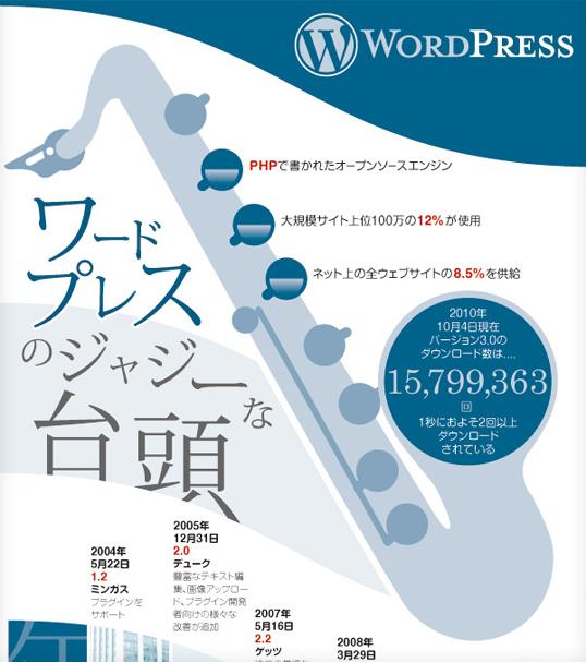 インフォグラフィックス:ワードプレスのジャジーな台頭