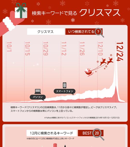インフォグラフィックス:検索キーワードで見るクリスマス