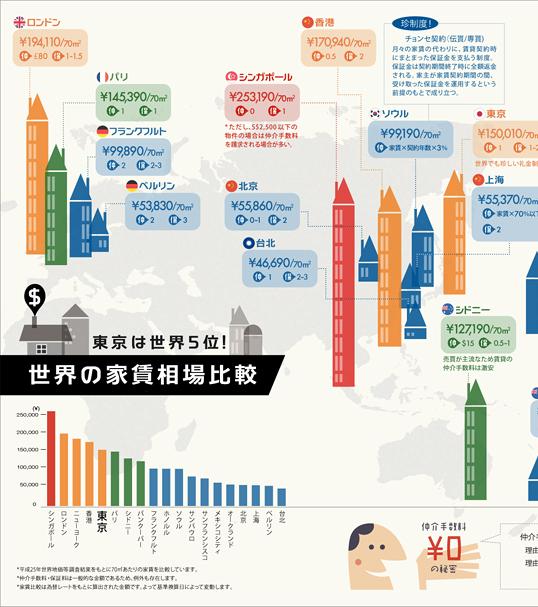 インフォグラフィックス:世界の家賃相場比較