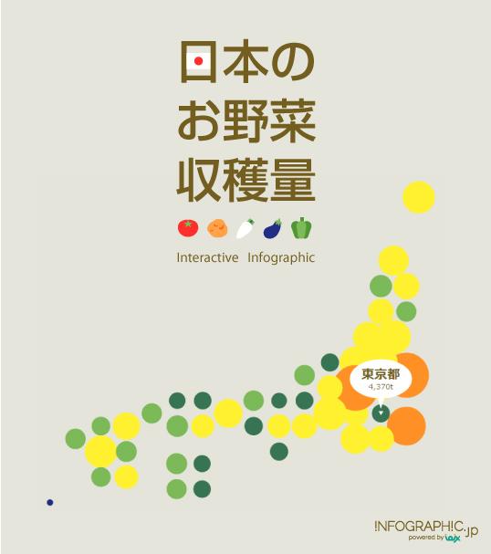 インフォグラフィックス:日本のお野菜収穫量(インタラクティブ・インフォグラフィック)