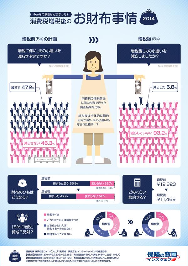 インフォグラフィックス:消費税増税後のお財布事情2014