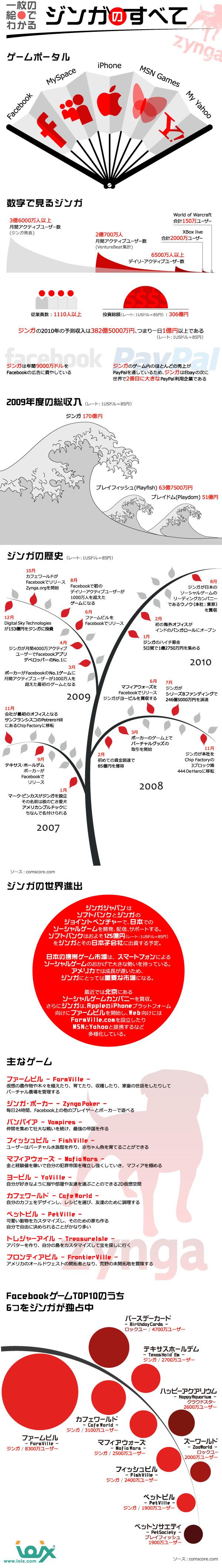 インフォグラフィックス:一枚の絵でわかる ジンガのすべて